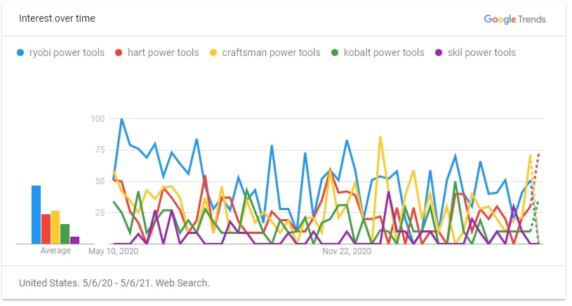 search interest in home owner power tool brands