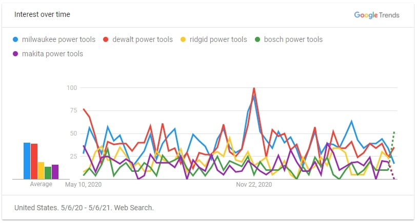 search interest in professional power tool brands